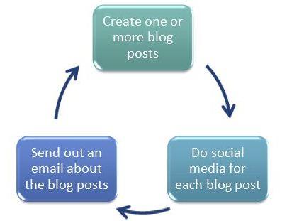 internet-marketing-weekly-schedule
