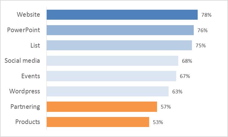online-business-2014-survey-1