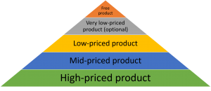 online-business-simple-sales-funnel