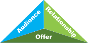 audience-relationship-offer